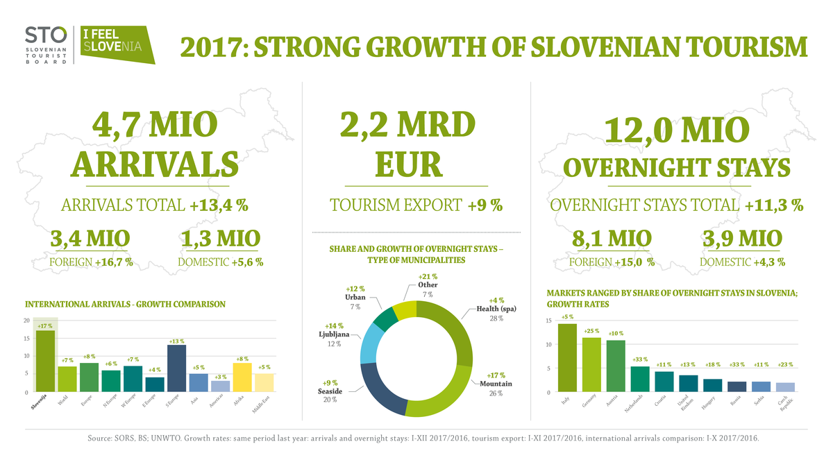 Slovenian tourism again with record-breaking results in 2017 – the challenge is to increase the added value