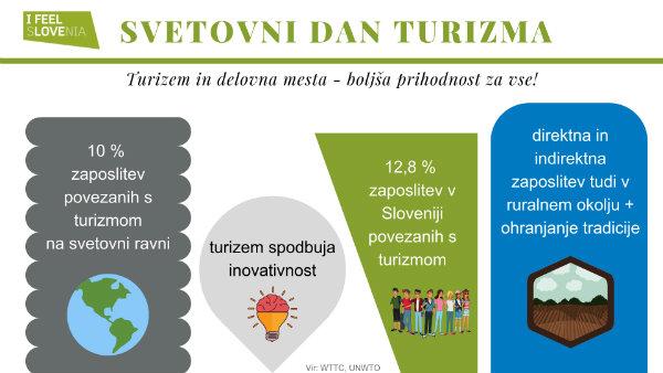 Svetovni dan turizma 2019 - turizem in delovna mesta - boljša prihodnost za vse