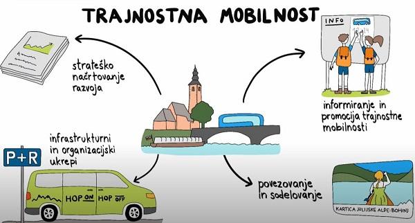 Občina Bohinj kot primer dobre prakse trajnostne mobilnosti