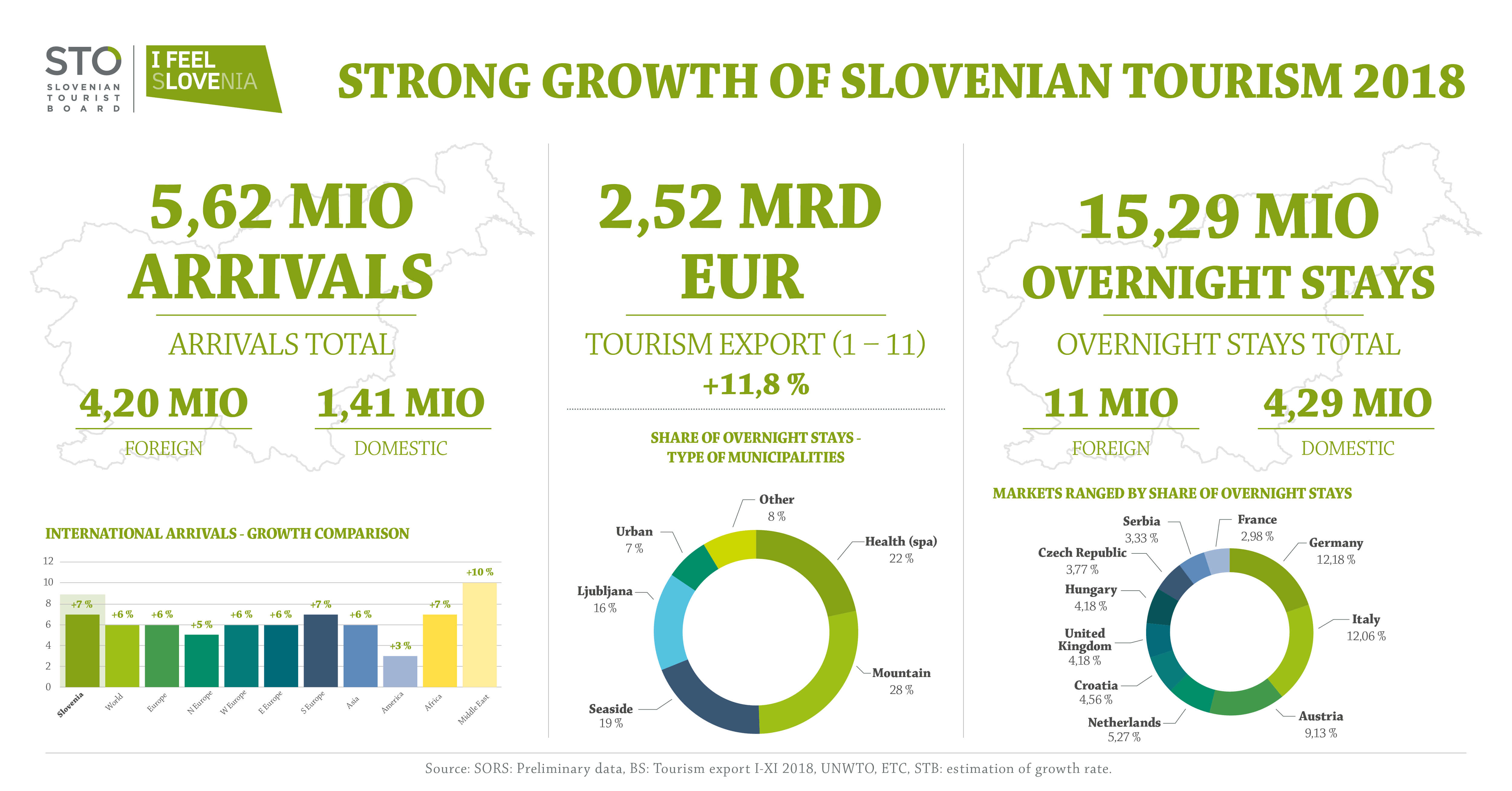 The Fifth Record Year for Slovenian Tourism